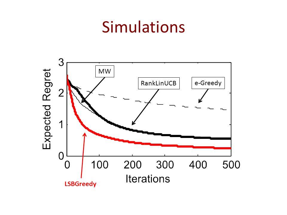 Simulations LSBGreedy RankLinUCB e-Greedy MW