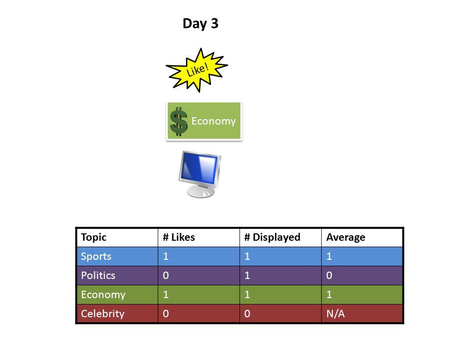 Topic# Likes# DisplayedAverage Sports111 Politics010 Economy111 Celebrity00N/A Day 3 Economy Like!