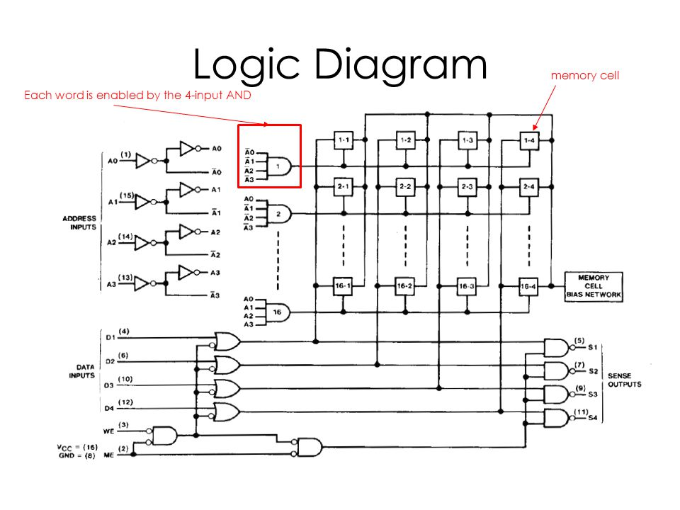 Logic Diagram memory cell Each word is enabled by the 4-input AND