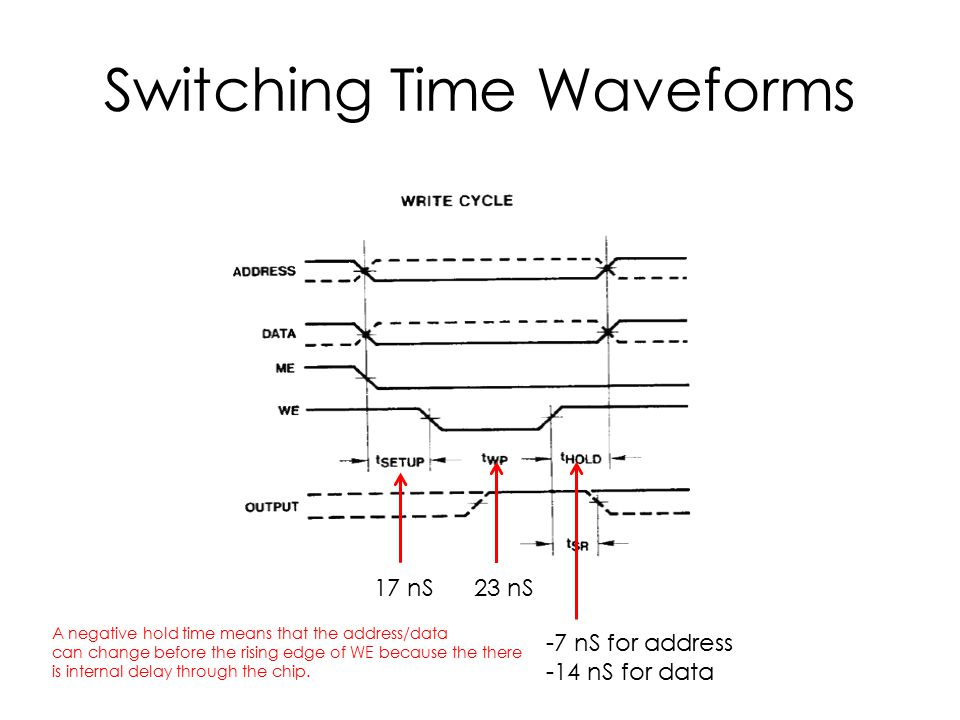 Switching Time Waveforms 17 nS23 nS -7 nS for address -14 nS for data A negative hold time means that the address/data can change before the rising edge of WE because the there is internal delay through the chip.
