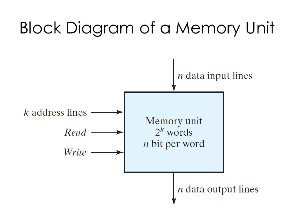 Block Diagram of a Memory Unit
