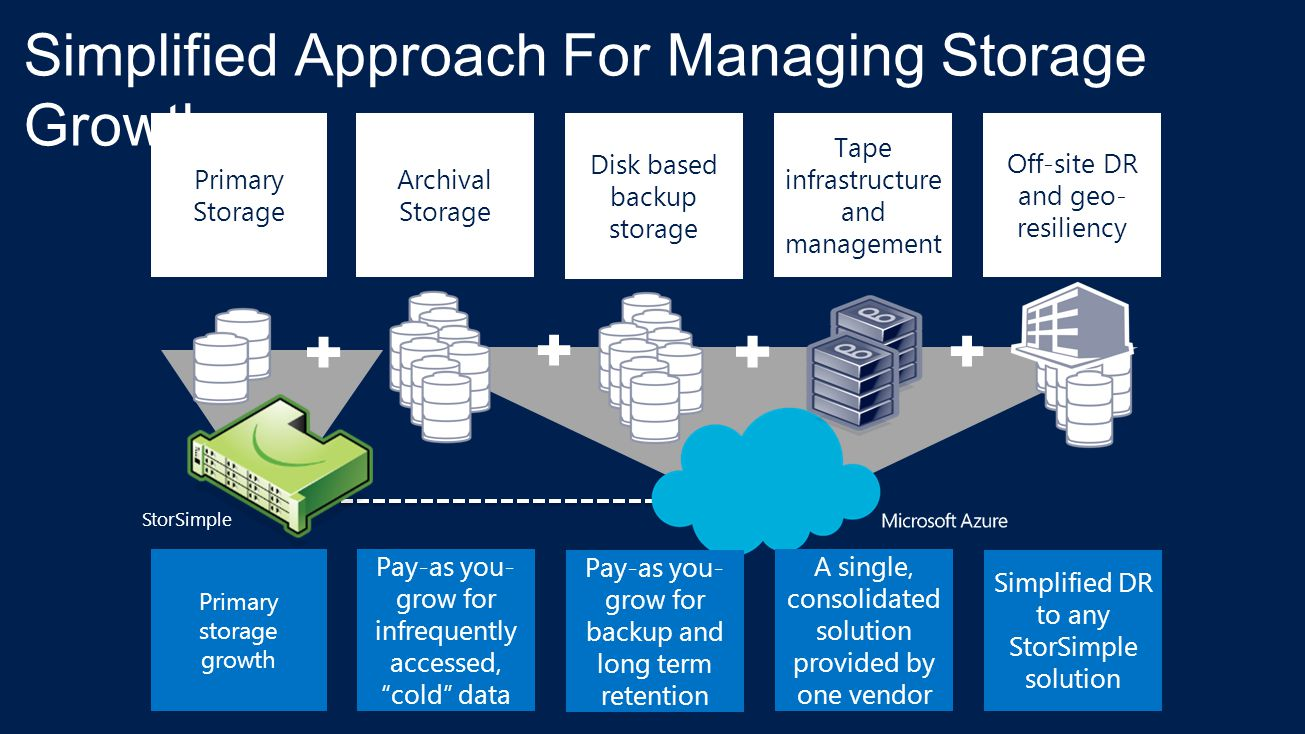 Capacity Time Windows Azure Storage StorSimple Ideal For Unstructured Data Data grows exponentially Most I/O happens to the working set of data Access Time Unstructured Data Working-set of data