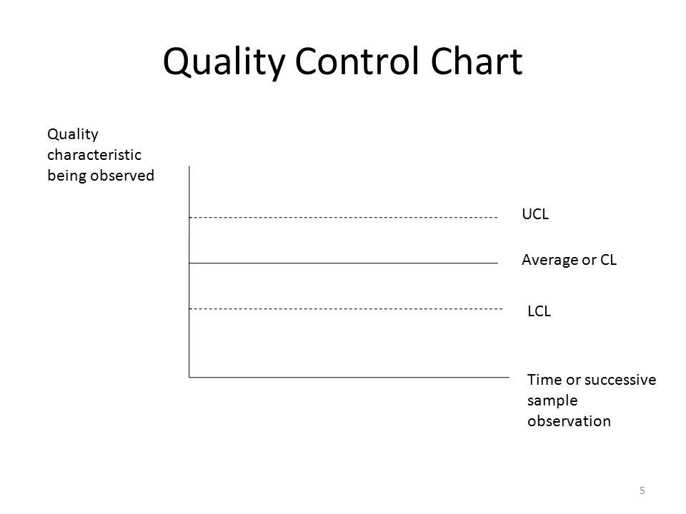 Quality Control Chart 5 UCL Average or CL LCL Time or successive sample observation Quality characteristic being observed
