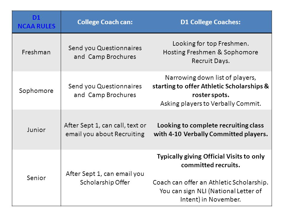 D1 NCAA RULES College Coach can:D1 College Coaches: Freshman Send you Questionnaires and Camp Brochures Looking for top Freshmen. Hosting Freshmen & S
