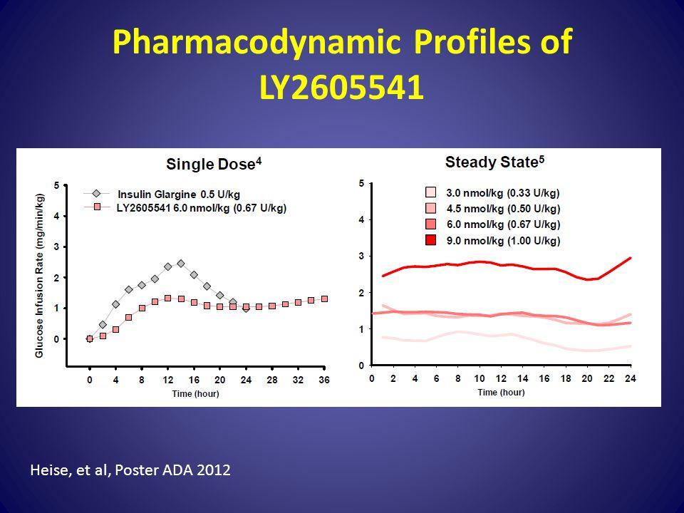 Pharmacodynamic Profiles of LY2605541 Heise, et al, Poster ADA 2012
