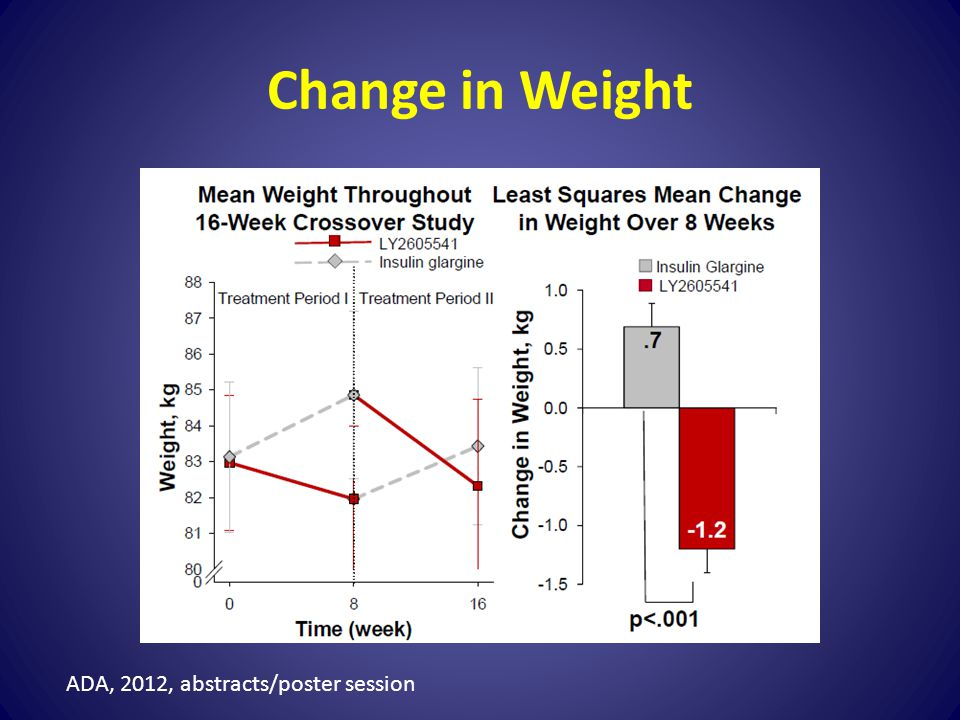 Change in Weight ADA, 2012, abstracts/poster session