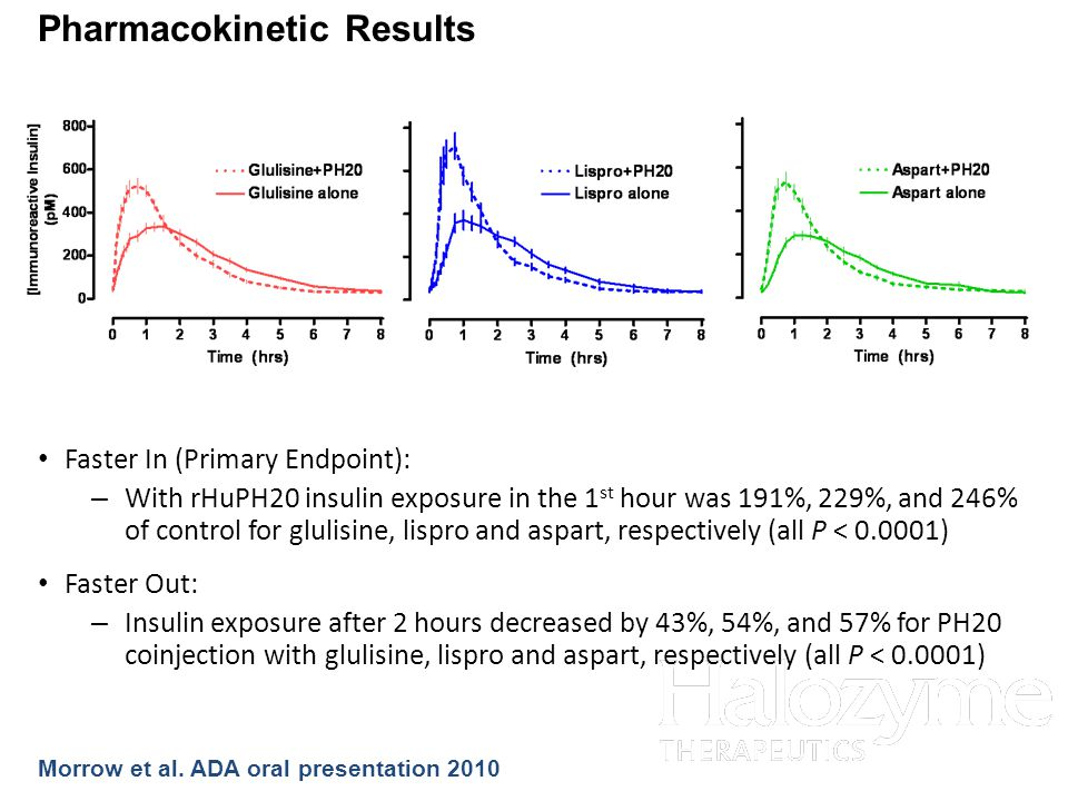 24 Pharmacokinetic Results Faster Out: – Insulin exposure after 2 hours decreased by 43%, 54%, and 57% for PH20 coinjection with glulisine, lispro and