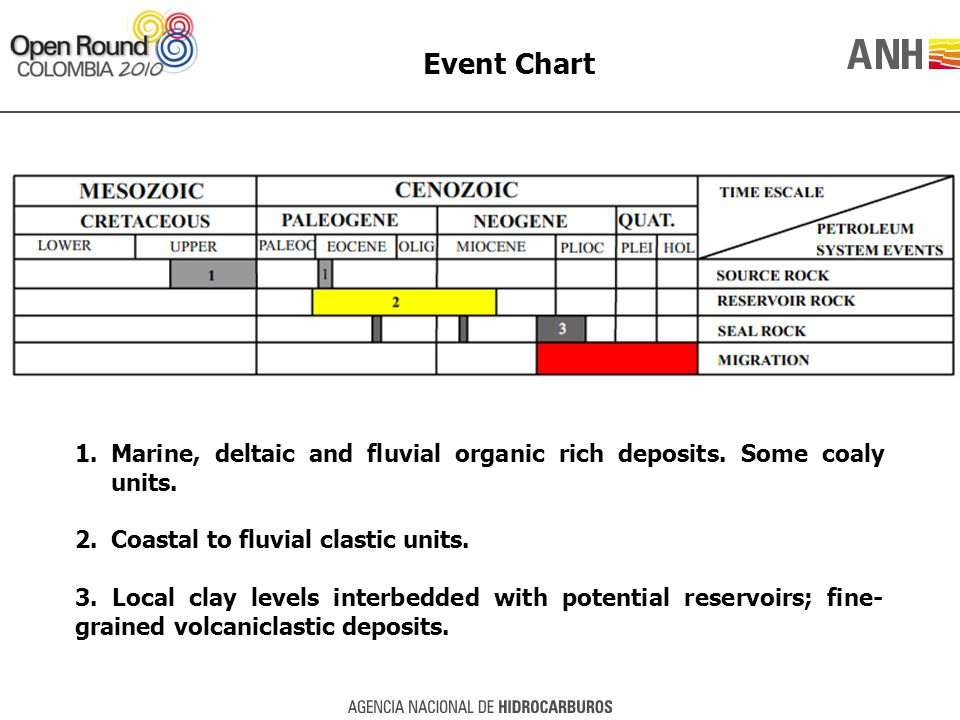 Event Chart 1.Marine, deltaic and fluvial organic rich deposits.