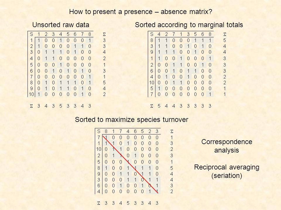 How to present a presence – absence matrix? Unsorted raw dataSorted according to marginal totals Sorted to maximize species turnover Correspondence an