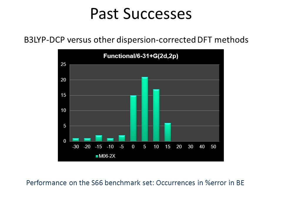 Performance on the S66 benchmark set: Occurrences in %error in BE Past Successes B3LYP-DCP versus other dispersion-corrected DFT methods