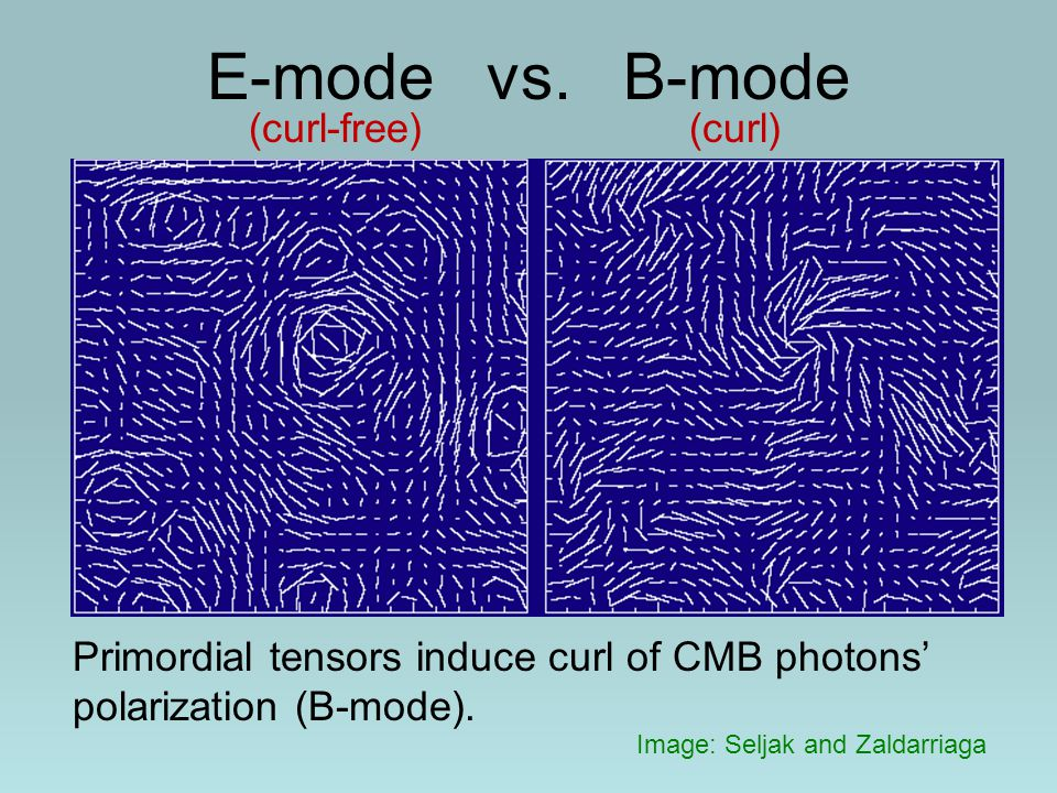 E-mode vs. B-mode Image: Seljak and Zaldarriaga (curl-free) (curl) Primordial tensors induce curl of CMB photons' polarization (B-mode).