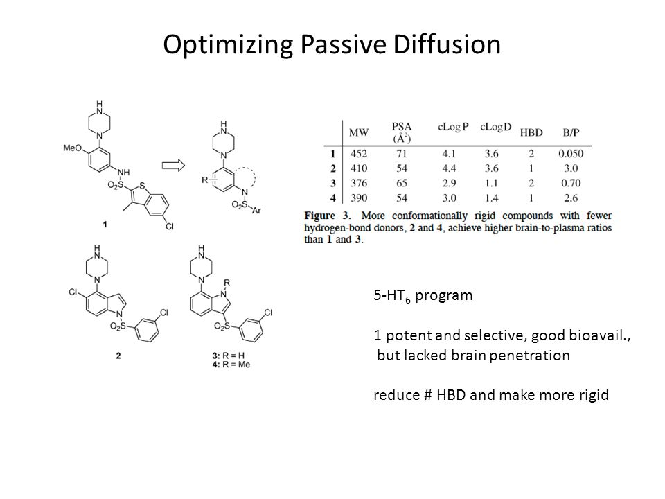 Optimizing Passive Diffusion 5-HT 6 program 1 potent and selective, good bioavail., but lacked brain penetration reduce # HBD and make more rigid