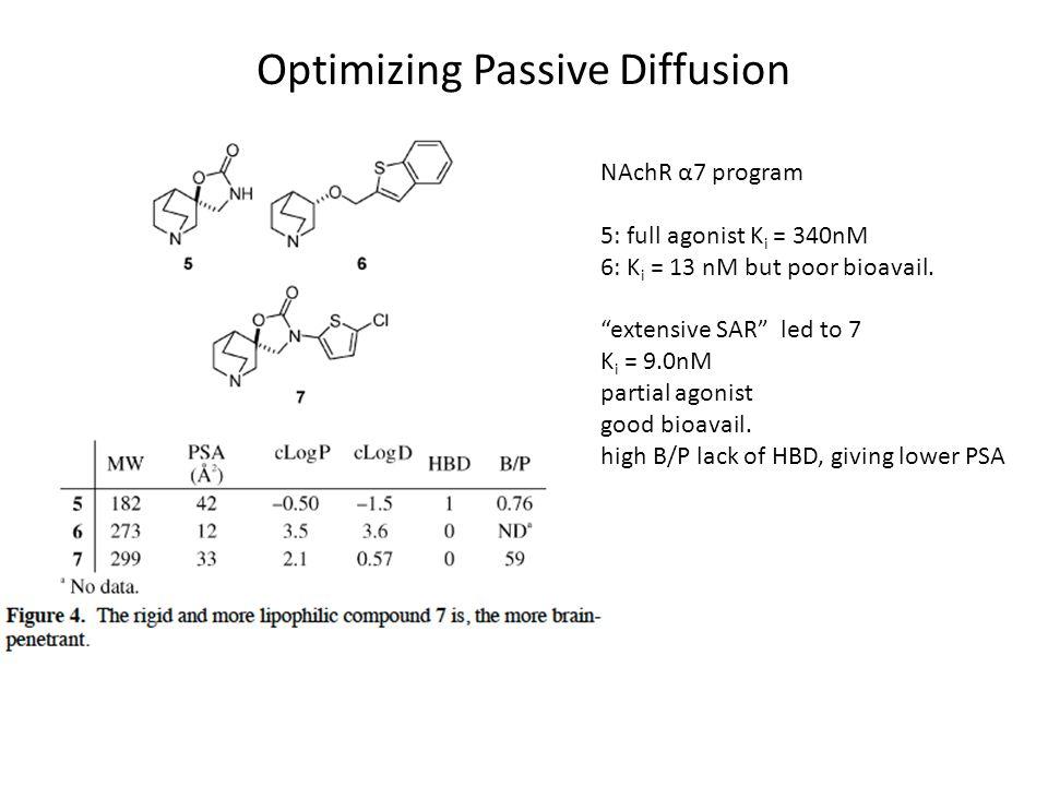 "Optimizing Passive Diffusion NAchR α7 program 5: full agonist K i = 340nM 6: K i = 13 nM but poor bioavail. ""extensive SAR"" led to 7 K i = 9.0nM parti"