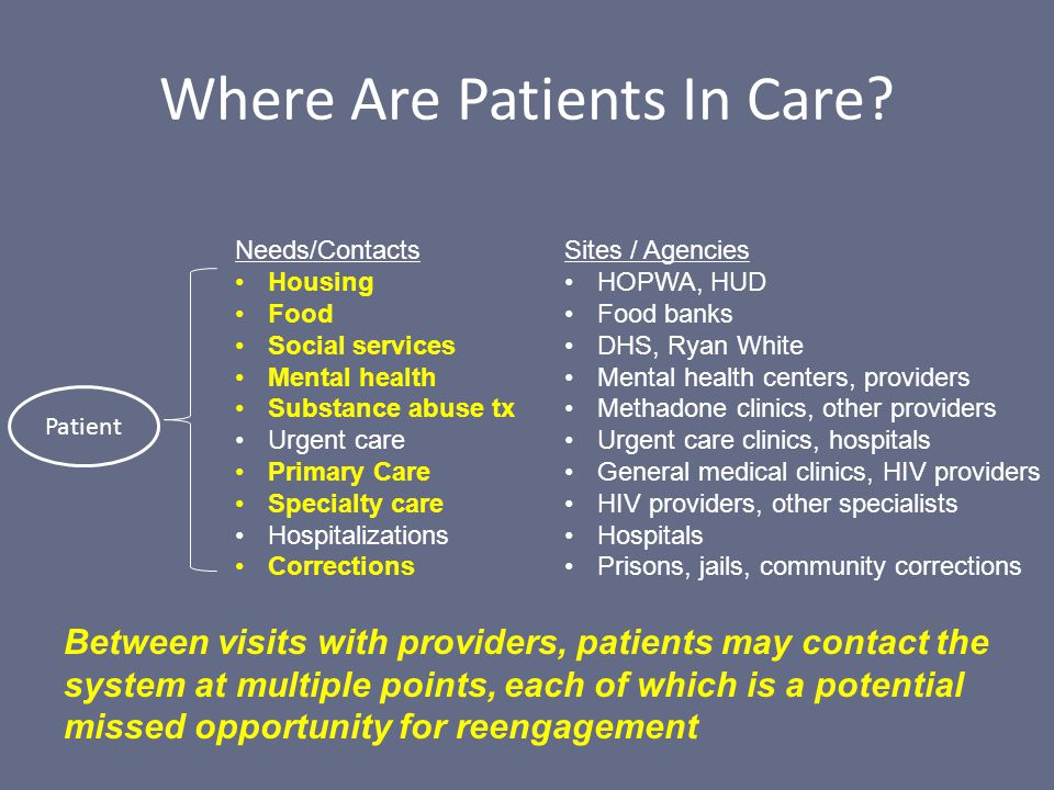 Where Are Patients In Care.