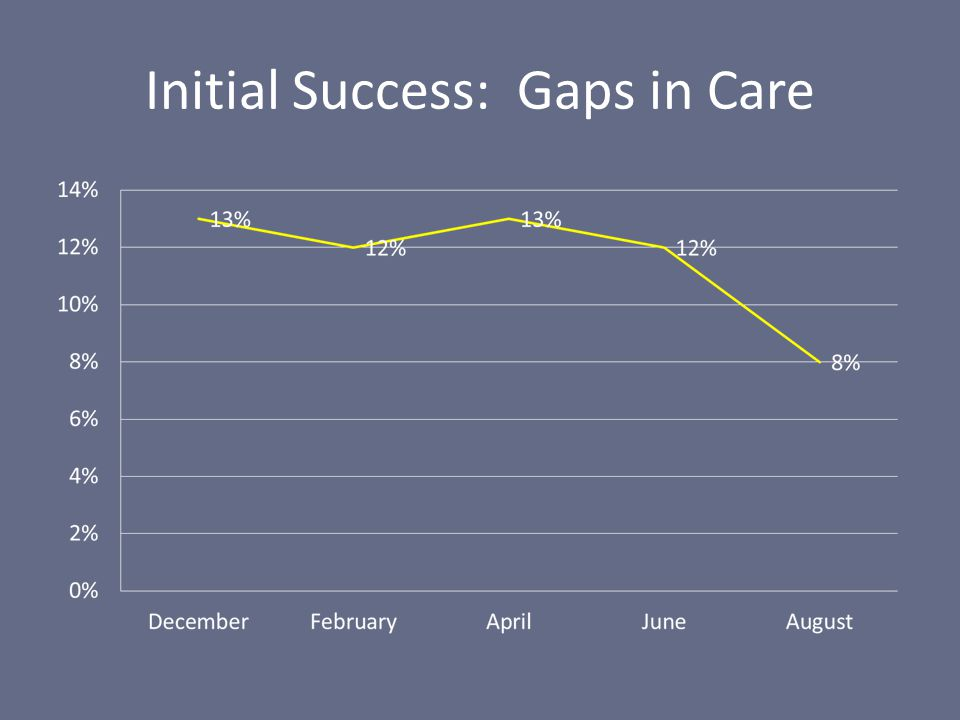 Initial Success: Gaps in Care