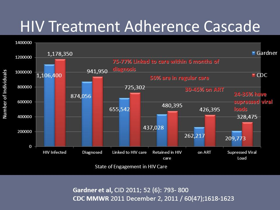 HIV Treatment Adherence Cascade Gardner et al, CID 2011; 52 (6): 793- 800 CDC MMWR 2011 December 2, 2011 / 60(47);1618-1623 75-77% Linked to care within 6 months of diagnosis 50% are in regular care 30-45% on ART 24-35% have supressed viral loads