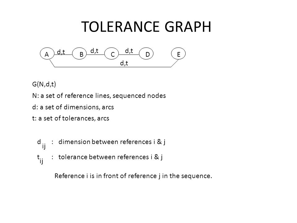 TOLERANCE GRAPH G(N,d,t) N: a set of reference lines, sequenced nodes d: a set of dimensions, arcs t: a set of tolerances, arcs A B C D E d,t d : dime