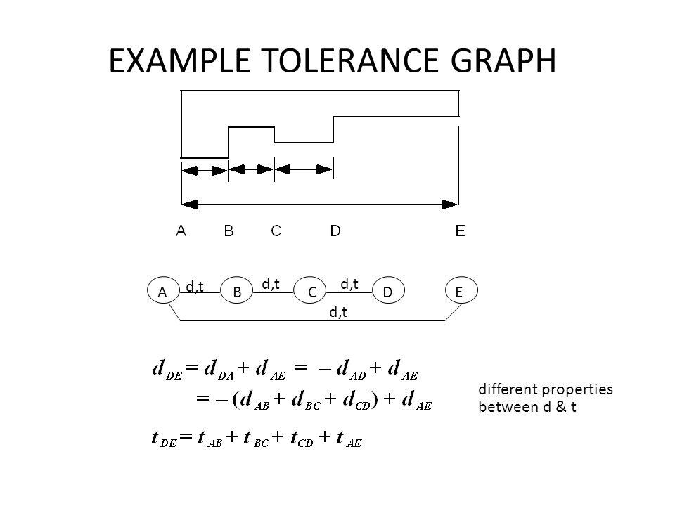 EXAMPLE TOLERANCE GRAPH A B C D E d,t different properties between d & t