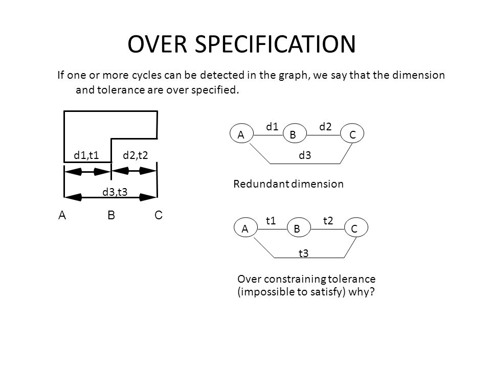 OVER SPECIFICATION If one or more cycles can be detected in the graph, we say that the dimension and tolerance are over specified. A B C A B C d1d2 d3