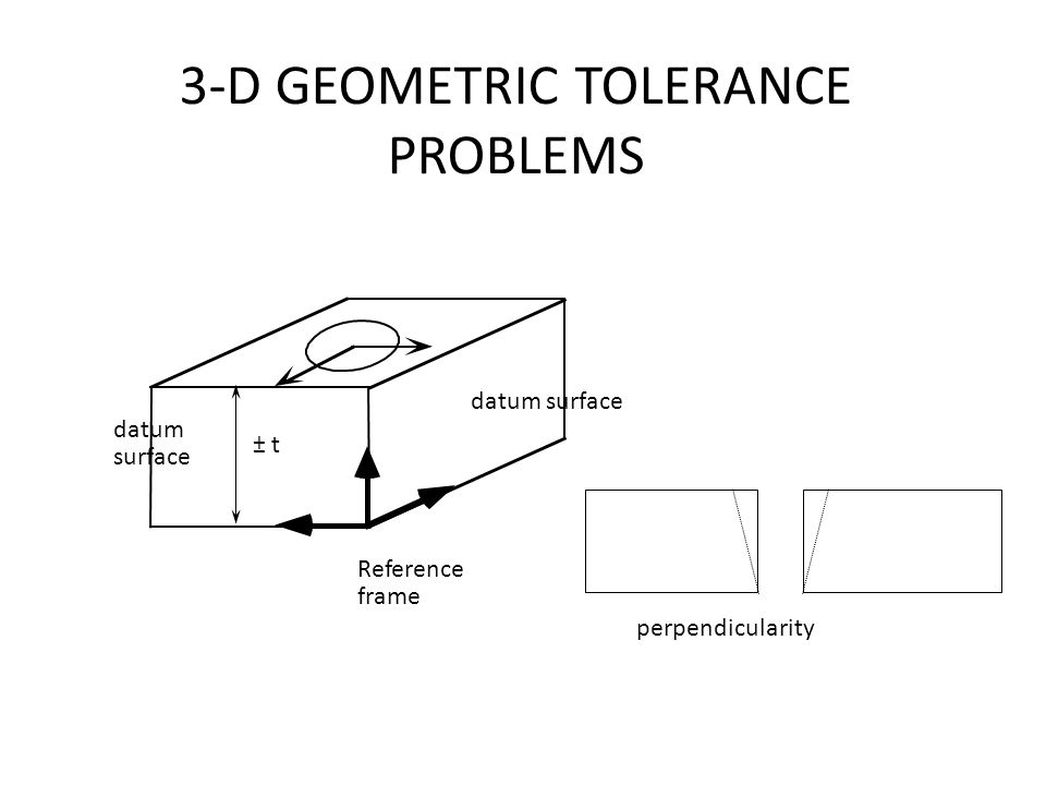 3-D GEOMETRIC TOLERANCE PROBLEMS ± t datum surface datum surface Reference frame perpendicularity