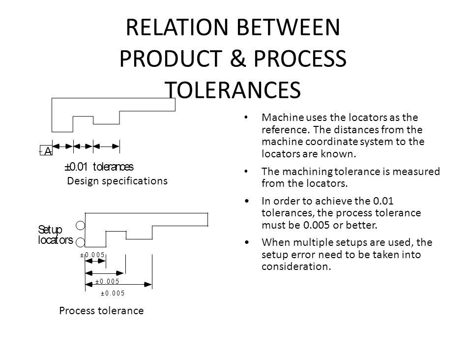 RELATION BETWEEN PRODUCT & PROCESS TOLERANCES Setup locators ±0.005 ±0.005 ±0.005 Design specifications Process tolerance Machine uses the locators as