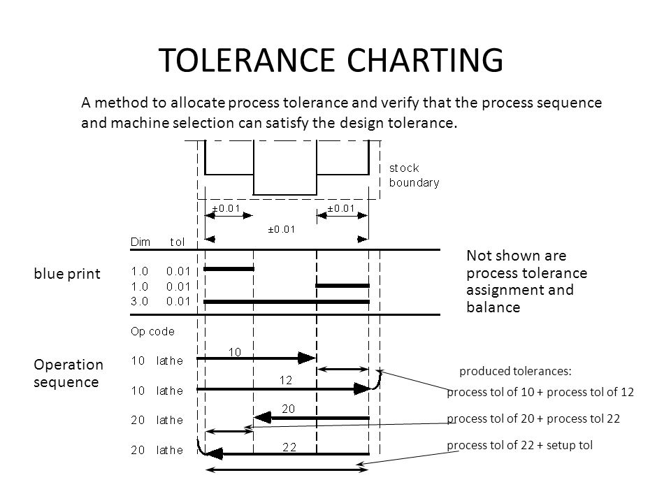 TOLERANCE CHARTING A method to allocate process tolerance and verify that the process sequence and machine selection can satisfy the design tolerance.