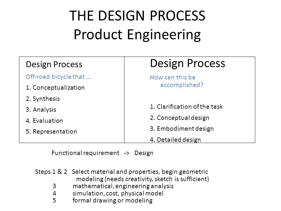THE DESIGN PROCESS Product Engineering Design Process Off-road bicycle that... 1. Conceptualization 2. Synthesis 3. Analysis 4. Evaluation 5. Represen