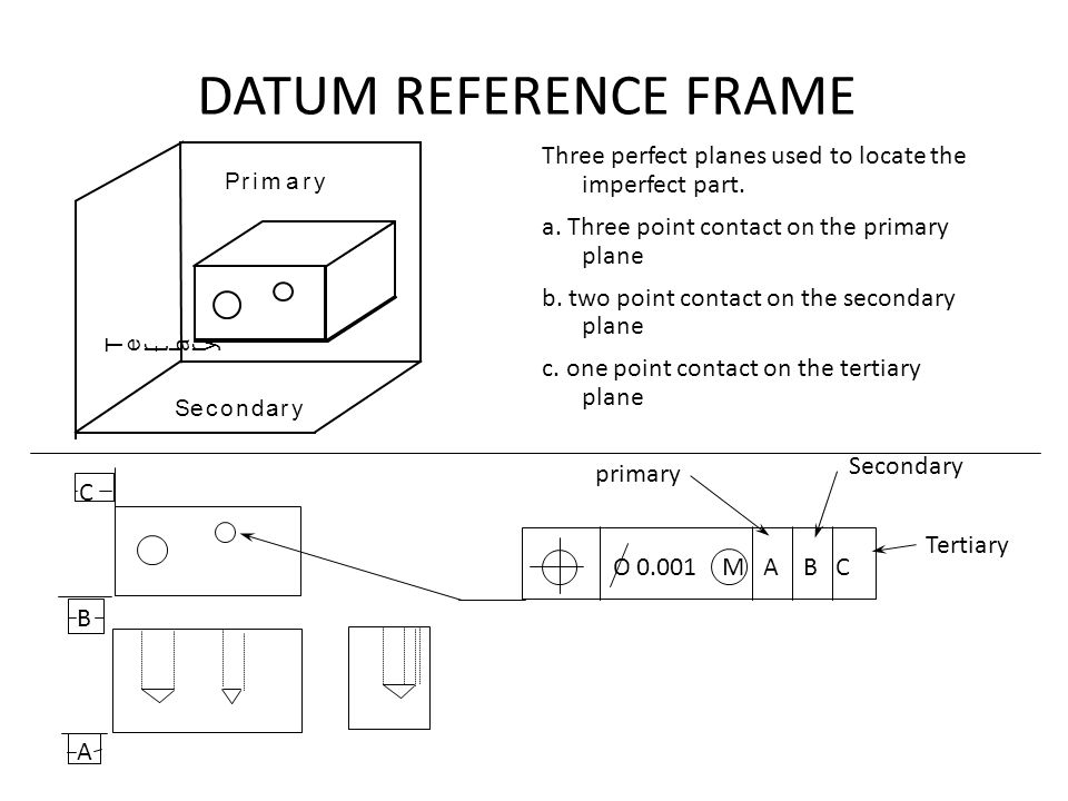 DATUM REFERENCE FRAME Three perfect planes used to locate the imperfect part. a. Three point contact on the primary plane b. two point contact on the