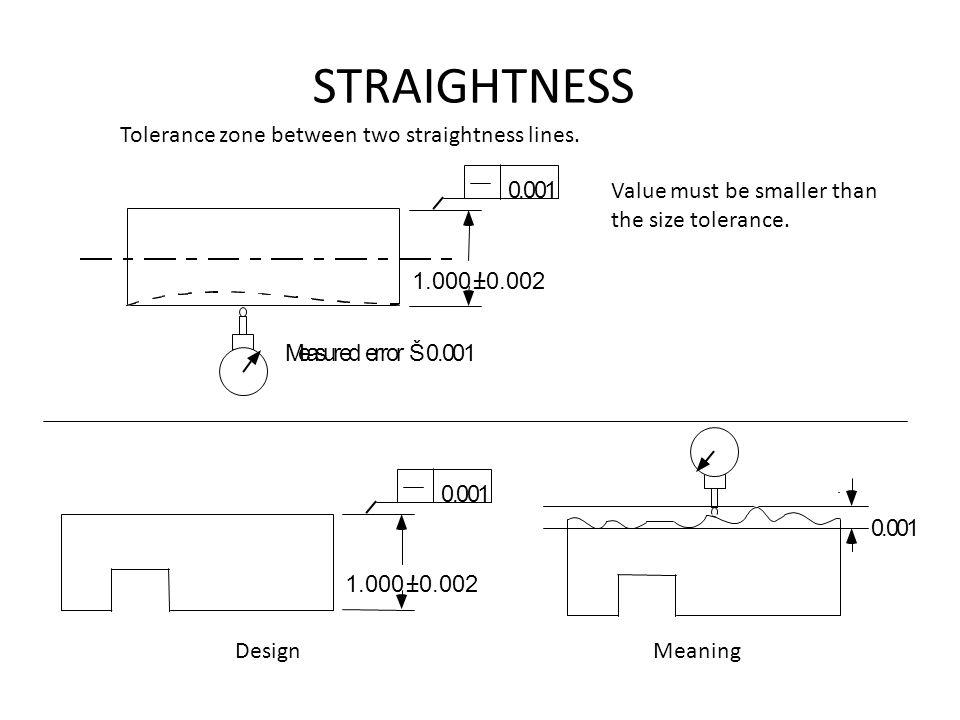 STRAIGHTNESS Value must be smaller than the size tolerance. 1.000 '±0.002 0.001 Measured error Š 0.001 1.000 '±0.002 0.001 0.001 DesignMeaning Toleran