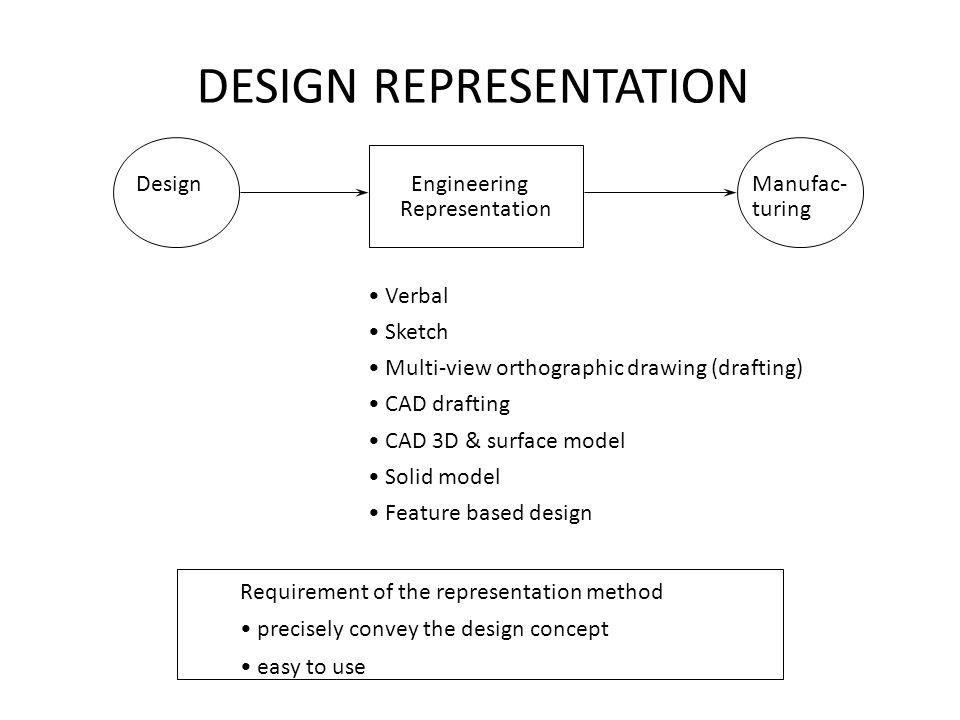 DESIGN REPRESENTATION Design Engineering Representation Manufac- turing Verbal Sketch Multi-view orthographic drawing (drafting) CAD drafting CAD 3D &