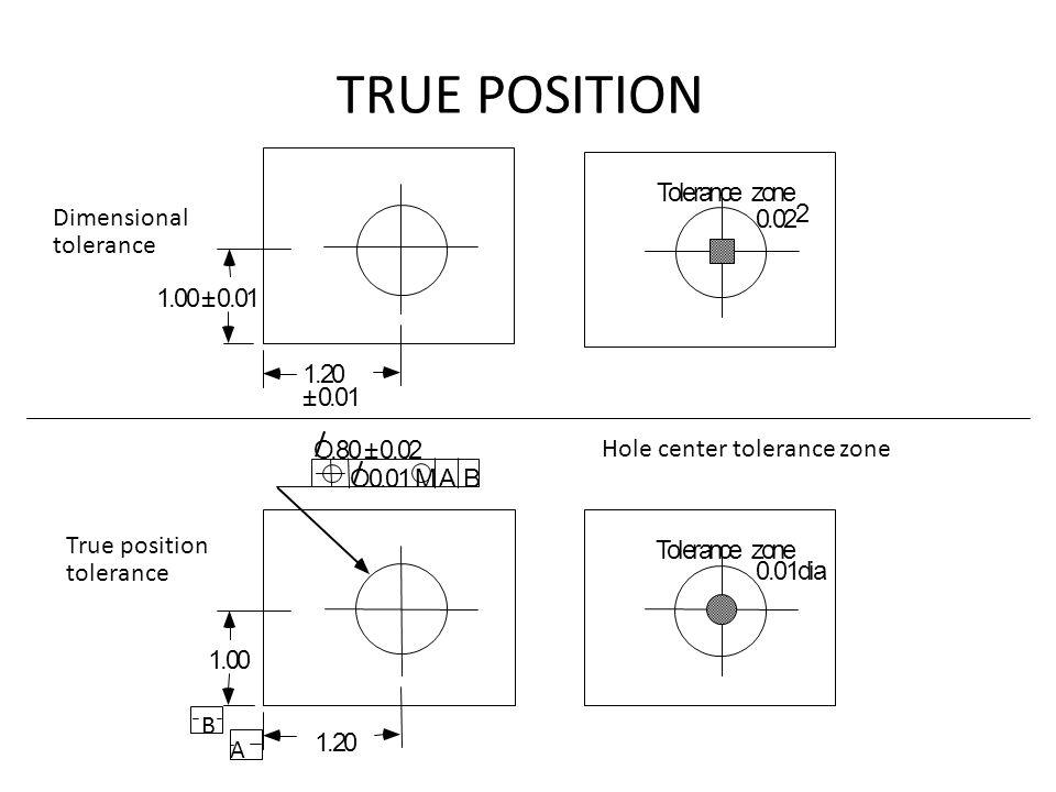 TRUE POSITION 1.20 ± 0.01 1.00 ± 0.01 1.20 1.00 Tolerance zone 0.01dia O 0.01 M A B O.80 ± 0.02 Dimensional tolerance True position tolerance Hole cen