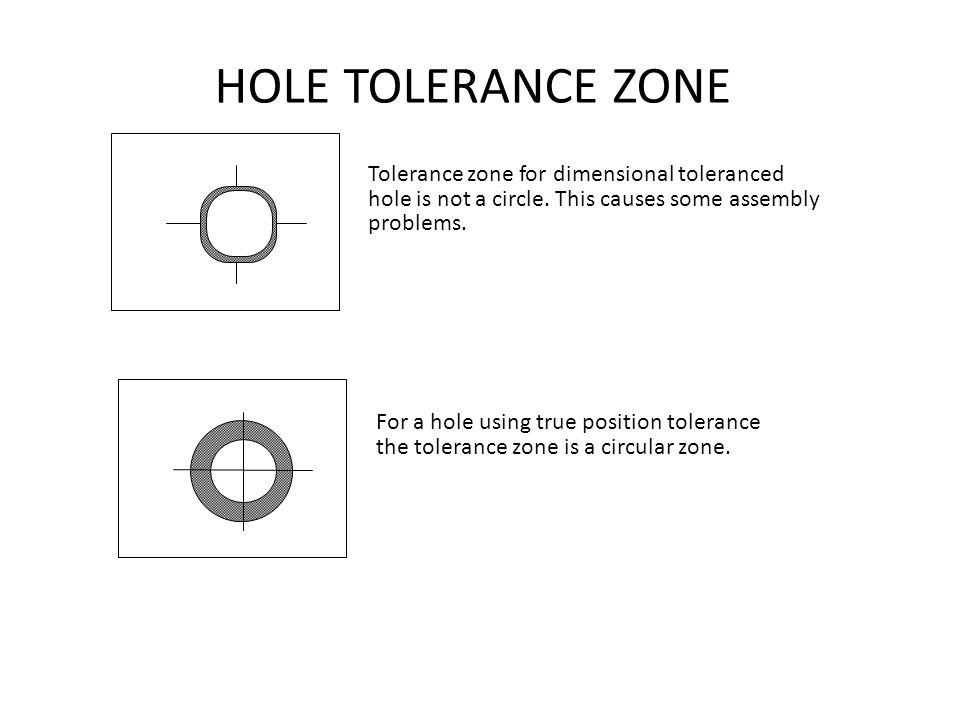 HOLE TOLERANCE ZONE Tolerance zone for dimensional toleranced hole is not a circle. This causes some assembly problems. For a hole using true position