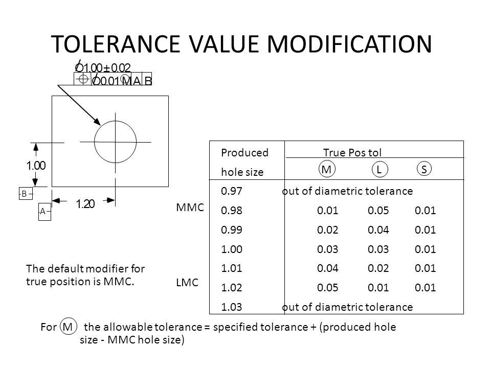 TOLERANCE VALUE MODIFICATION ProducedTrue Pos tol hole size 0.97 out of diametric tolerance 0.980.010.050.01 0.990.020.040.01 1.000.030.030.01 1.010.0