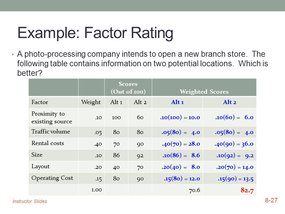 Example: Factor Rating A photo-processing company intends to open a new branch store. The following table contains information on two potential locati