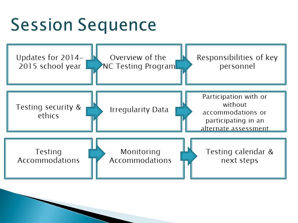 Overview of the NC Testing Program Updates for 2014- 2015 school year Testing Accommodations Testing calendar & next steps Monitoring Accommodations Participation with or without accommodations or participating in an alternate assessment Irregularity Data Responsibilities of key personnel Testing security & ethics