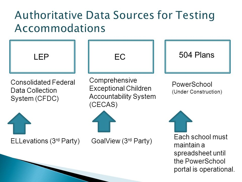 LEP Consolidated Federal Data Collection System (CFDC) ELLevations (3 rd Party) EC Comprehensive Exceptional Children Accountability System (CECAS) GoalView (3 rd Party) 504 Plans PowerSchool (Under Construction) Each school must maintain a spreadsheet until the PowerSchool portal is operational.