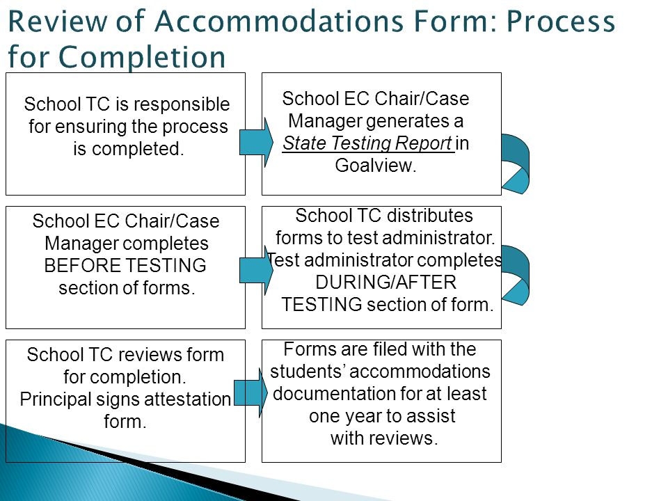 School TC is responsible for ensuring the process is completed.