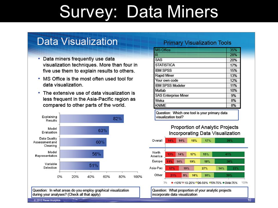 Survey: Data Miners