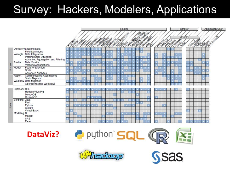 Modeler Survey: Hackers, Modelers, Applications DataViz