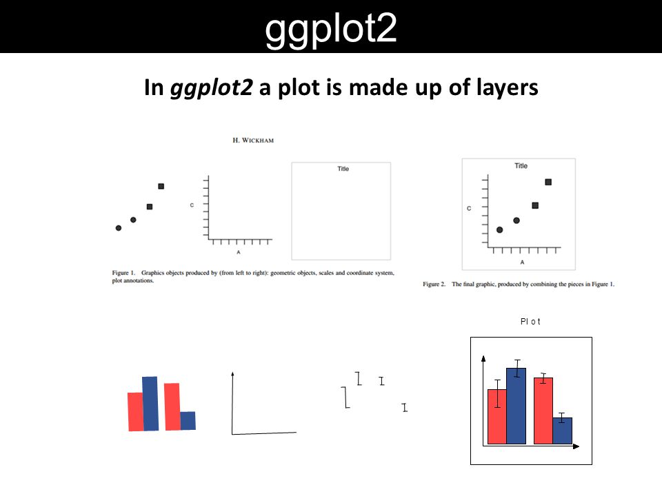 In ggplot2 a plot is made up of layers ggplot2 Plot