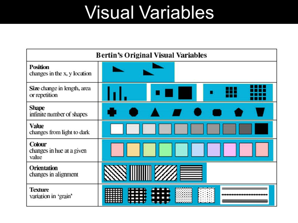 Visual Variables