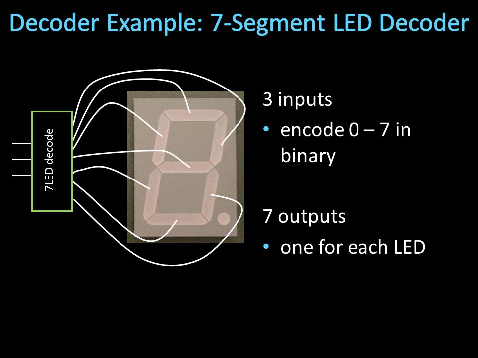 3 inputs encode 0 – 7 in binary 7 outputs one for each LED 7LED decode