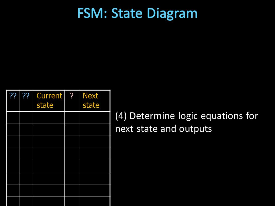 Current state Next state (4) Determine logic equations for next state and outputs