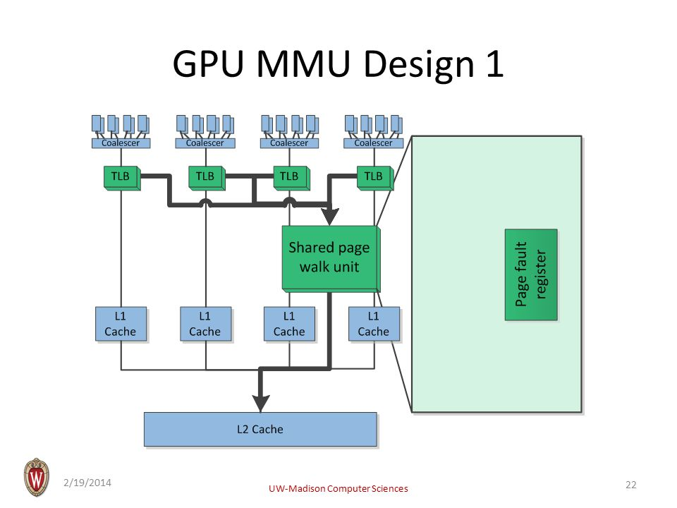 GPU MMU Design 1 2/19/2014 UW-Madison Computer Sciences 22