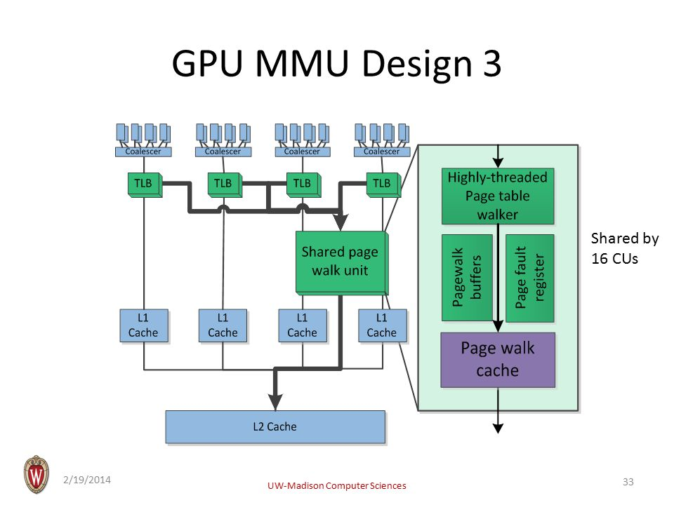 GPU MMU Design 3 2/19/2014 UW-Madison Computer Sciences 33 Shared by 16 CUs