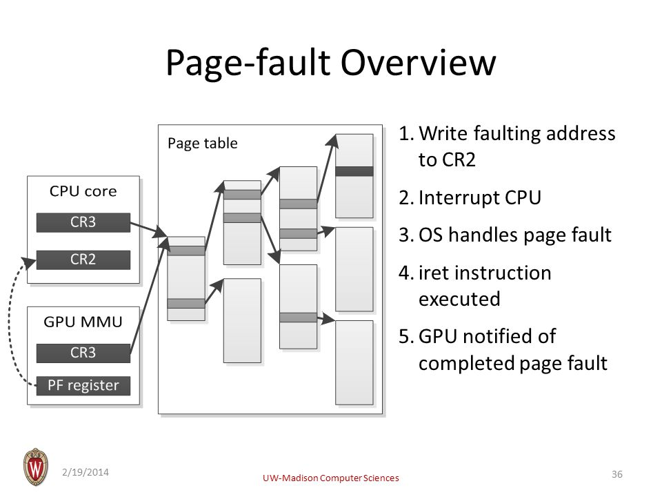 Page-fault Overview 1.Write faulting address to CR2 2.Interrupt CPU 3.OS handles page fault 4.iret instruction executed 5.GPU notified of completed page fault 2/19/2014 UW-Madison Computer Sciences 36