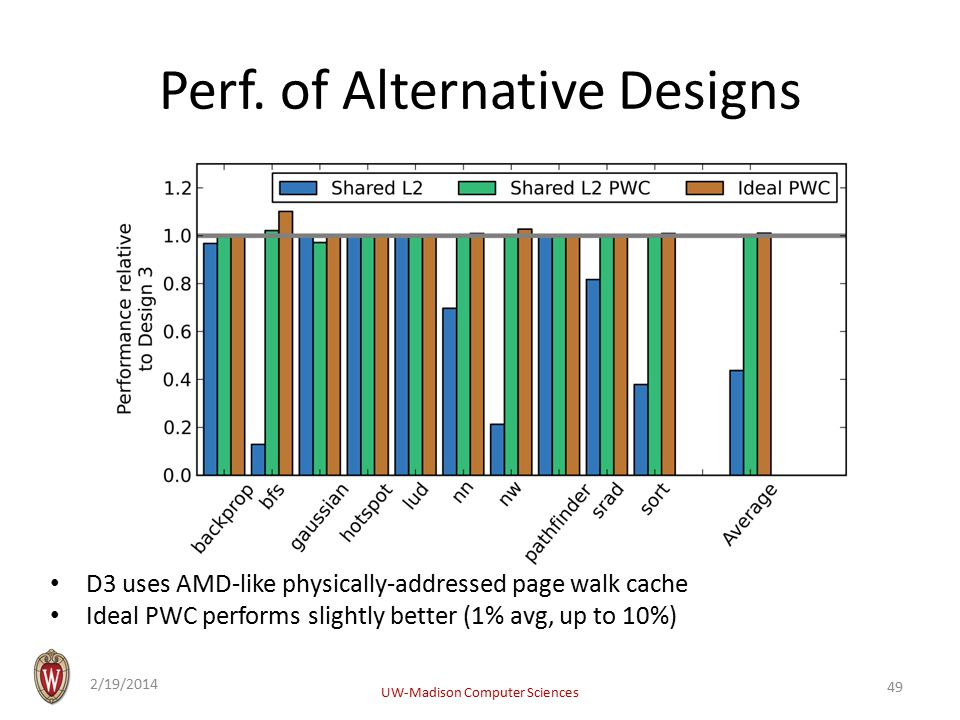 Perf. of Alternative Designs D3 uses AMD-like physically-addressed page walk cache Ideal PWC performs slightly better (1% avg, up to 10%) 2/19/2014 UW