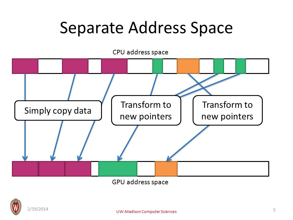 Separate Address Space 2/19/2014 UW-Madison Computer Sciences 5 CPU address space GPU address space Simply copy data Transform to new pointers