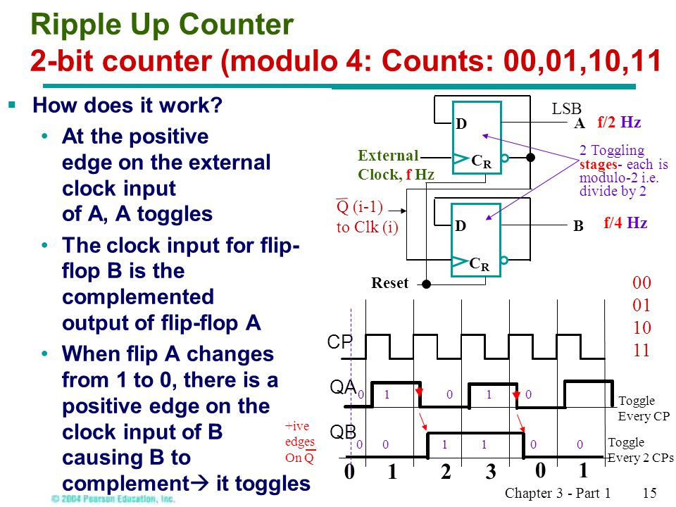 Chapter 3 - Part 1 15  How does it work? At the positive edge on the external clock input of A, A toggles The clock input for flip- flop B is the com