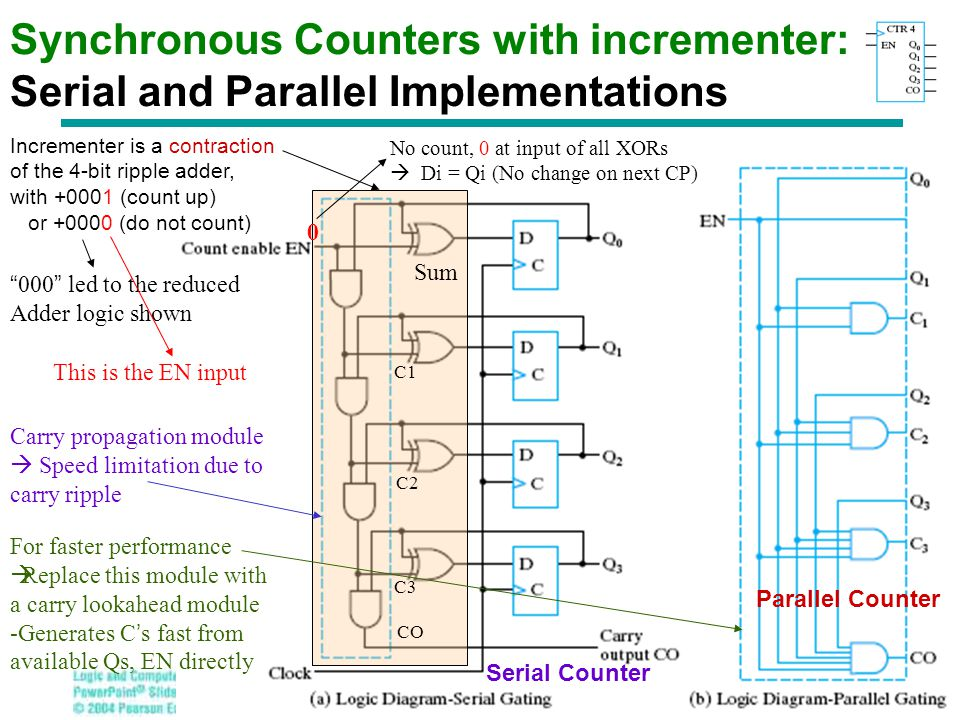 Chapter 3 - Part 1 19 Synchronous Counters with incrementer: Serial and Parallel Implementations Incrementer is a contraction of the 4-bit ripple adde